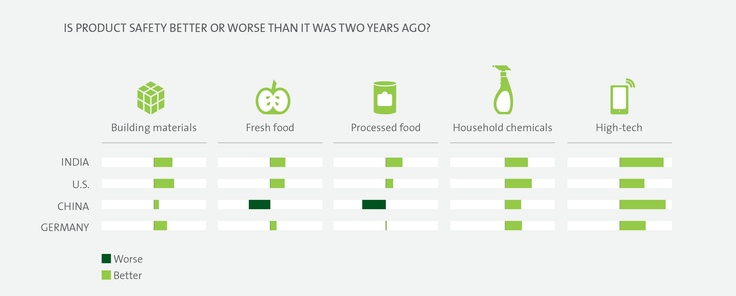 Consumers' perceptions about safety across all products continues to evolve. Learn more in UL's Product Mindset study.  www.ul.com/productmindset