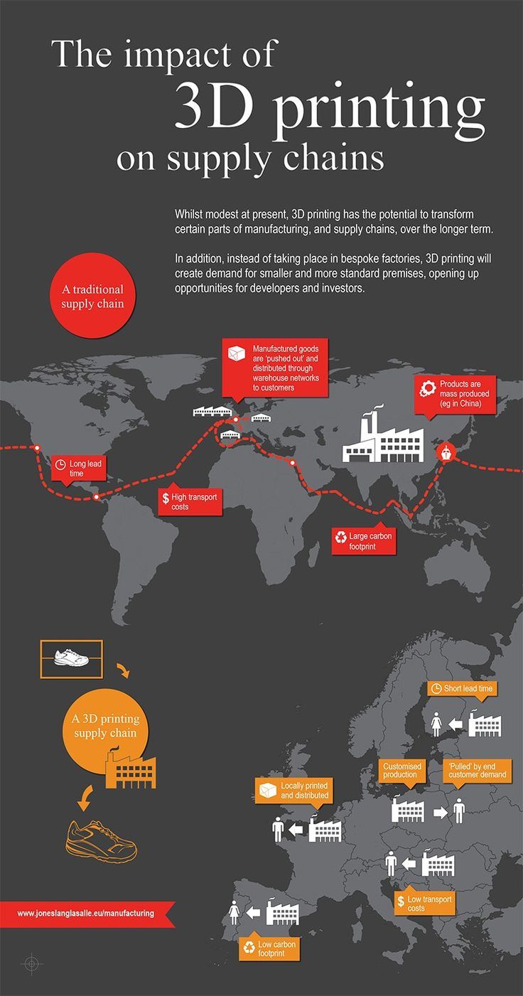 """In a newly released infographic, financial services firm Jones Lang LeSalle shows """"The Impact of 3D Printing on Supply Chains""""."""