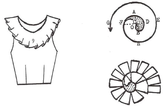 Aneka Pecah Pola (Model) Pada Kerah (Collar) ~ GSO | Garmen Study Online