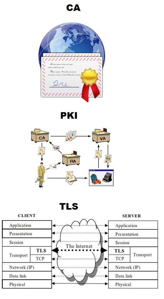 Know what is a CA, PKI, and TLS - https://www.quora.com/What-is-a-CA-PKI-and-TLS-in-internet-security/answer/Bhavesh-Patel-35  #ca #pki #tls #security #internet #encryption #certificateauthority #publickeyinfrastructure #transportlayersecurity