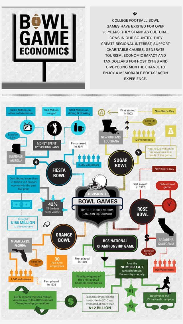 Infographic Of The Day The Insane Economics Behind