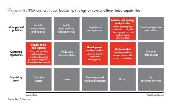 Winning Operating Models That Convert Strategy to Results - Bain & Company