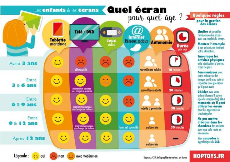 quel écran pour quel âge ? - aatf french teaching resources | la science & la technologie