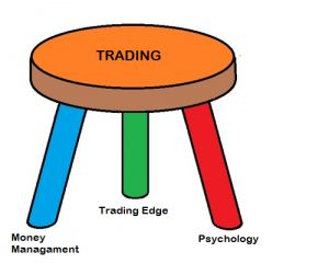 Any book on trading you would notice that every author our there talking about three most important things of successful trading and investing