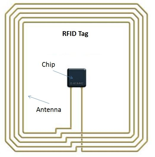 RFID stands for Radio-Frequency Identification. The RFID device provides a unique identifier for that object and just as a bar code or magnetic strip the RFID device must be scanned to retrieve the…