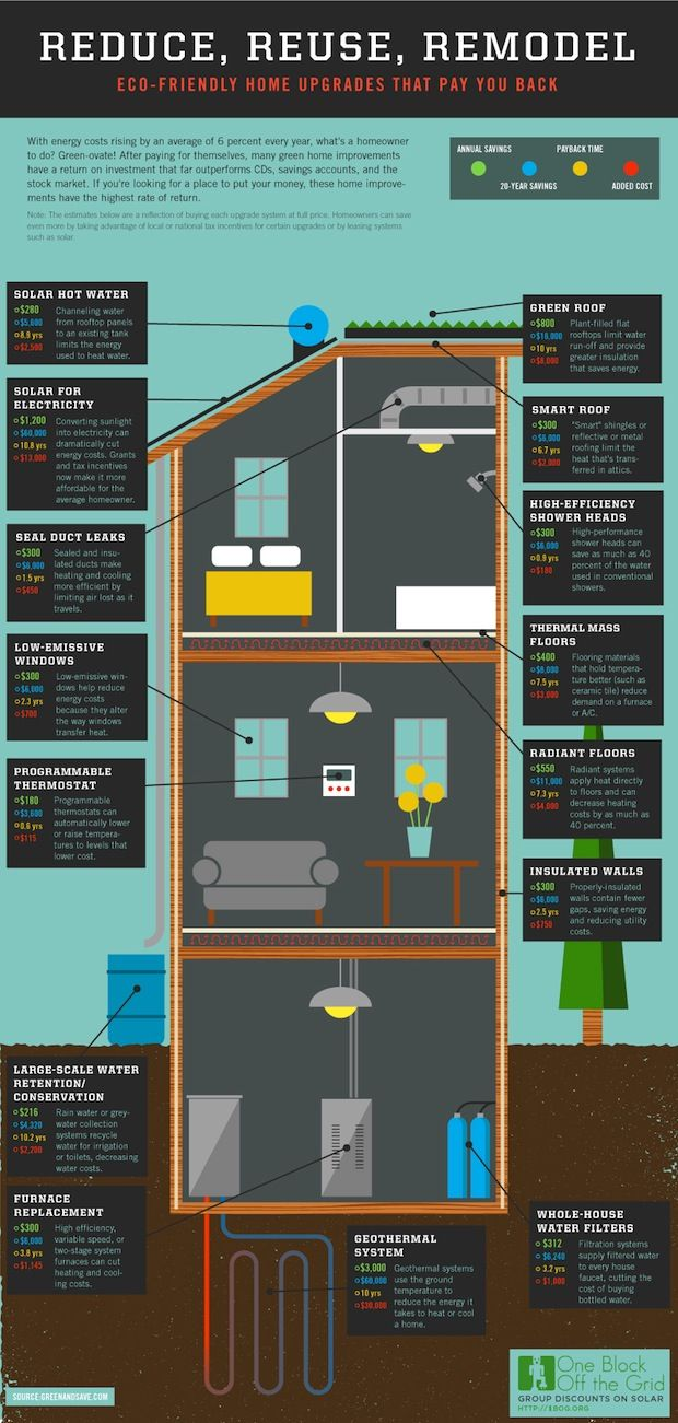 Infographic: The Economics Of Making Your House More Energy Efficient    Energy-efficient home improvements cost a lot up front, but eventually pay themselves off. Exactly how long does it take? Consult this handy chart.