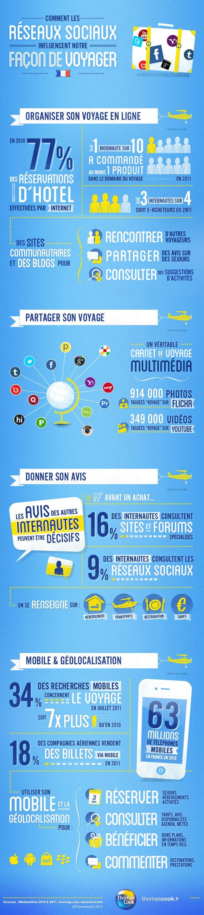 Comment les réseaux sociaux influencent notre façon de voyager