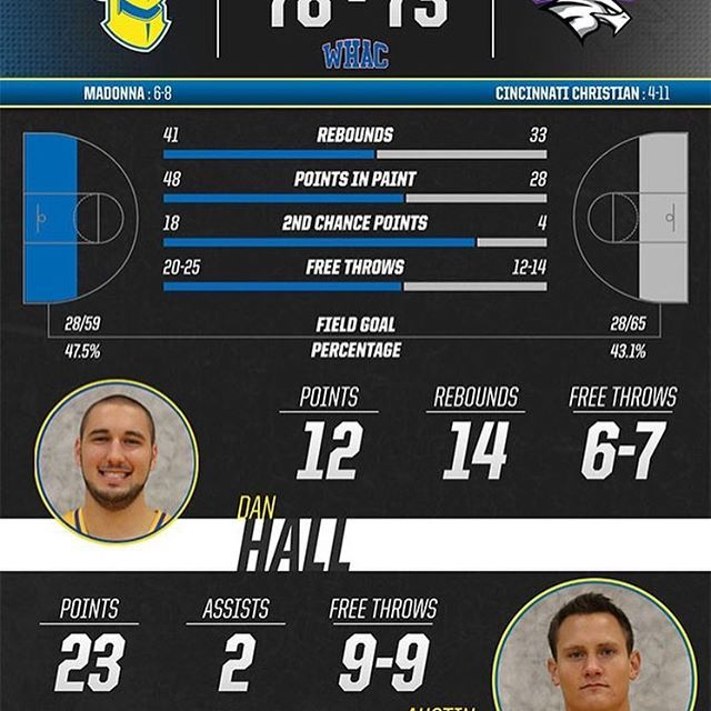 "#INFOGRAPHIC #MUMBB gets career days from Fredi ""The Pizza Man"" #POG Dan Hall and Austin Johnson in non-conference win! #CrusaderNation"