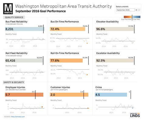Washington D.C. Metro Scorecard