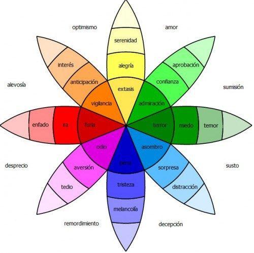 1980 el psicólogo Robert Plutchik, diseñó este círculo cromático en donde relaciona emociones con colores, en el mundo del cine es básica.