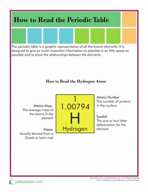 The periodic table of the elements is full of helpful information. Figure out how to read the periodic table with this helpful guide.