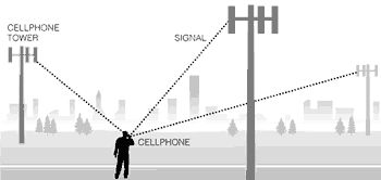 Cellphone-Tracking-Privacy10dec05.gif (350×166)