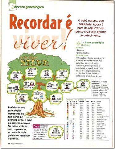 Esquemas ponto cruz de árvores genealógicas | Gráficos de Ponto Cruz