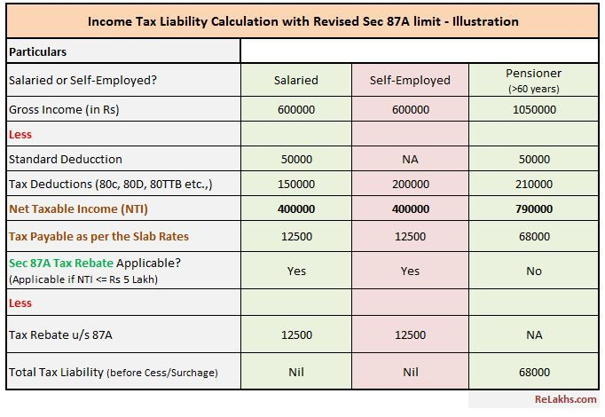 Eligibility To Claim Rebate Under Section 87a Fy 2019 20 Ay 2020
