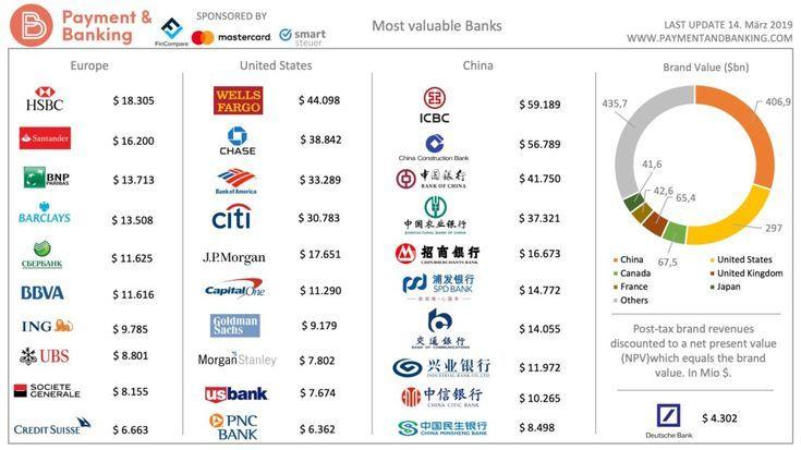 Banken Marken Das Sind Die Wertvollsten Der Welt Aktienfit Finanzen Aktien China Wirtschaft