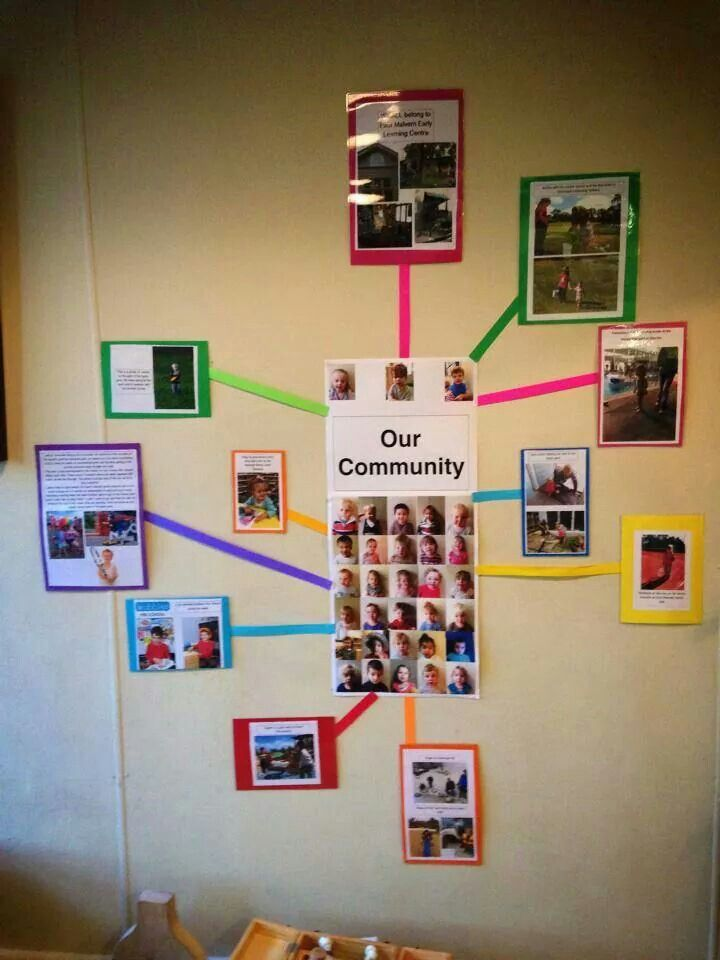 The students as a class create a map that represents each child in the community. They understand their place and their job.14.A.ECa Recognize the reasons for rules in the home and early childhood environment and for laws in the community.
