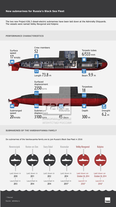 NOUVEAUX SOUS-MARINS POUR LA MER NOIRE FLOTTE DE LA RUSSIE Les deux nouveaux projets sous-marins 636,3 diesel-électriques ont été fixées dans les chantiers navals de l'Amirauté. Les navires ont été nommés Veliky Novgorod et Kolpino Les deux nouveaux projets sous-marins 636,3 diesel-électriques ont été fixées dans les chantiers navals de l'Amirauté. | Armement Russie | de la technologie