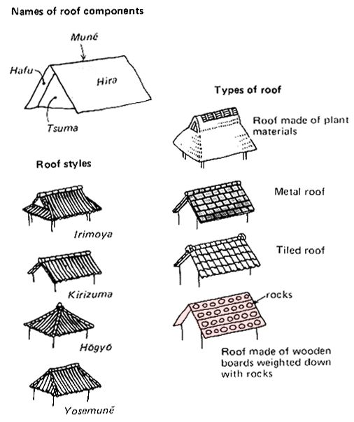 One of the features of Japanese houses is the tremendous variety of roof styles, depending on the locality and the occupation of the owner. These styles can, however, be classified roughly into three styles called Yosemuné, Kirizuma and Irimoya.