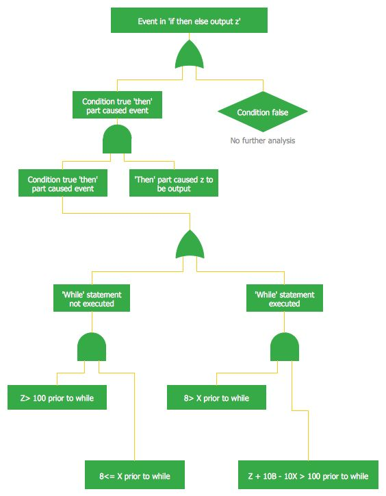 9 Best Engineering — Fault Tree Analysis Diagrams Images On