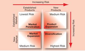 Evaluation of each cell in Ansoff's matrix by risk. Market development, product development, market penetration, and diversification
