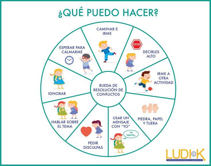 """La """"Rueda de resolución de conflictos"""" es ideal para trabajar la toma de decisiones en niños y adolescentes #psicologíaniños #psicología #terapiaemocional"""