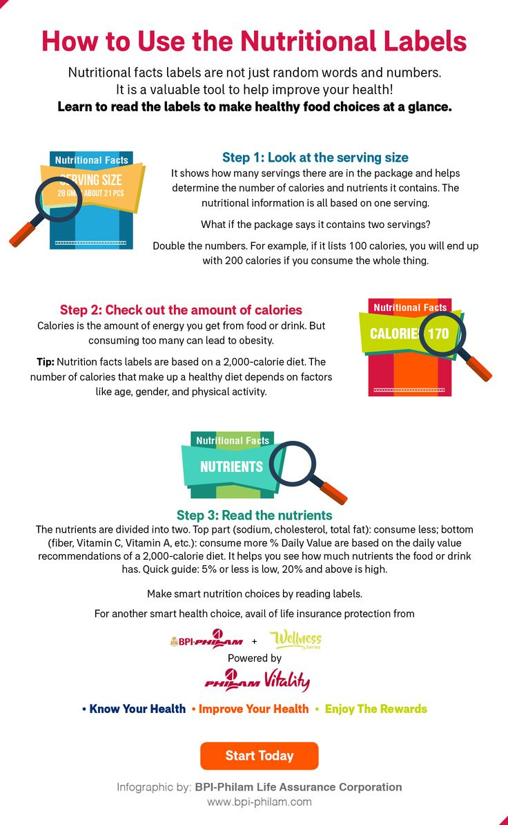 How to Decipher Nutritional Facts from Random Words and Numbers on Packaged Food Labels – Infographic