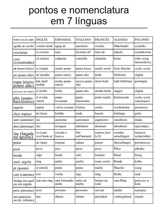 FREE CHART ~ C ~ CROCHET TERMS ~ PORTUGUESE ~ ENGLISH ~ SPANISH ~ ITALIAN ~ FRENCH ~ GERMAN ~ POLISH ~