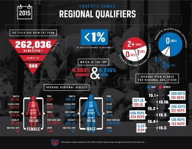 The Evolution of the Regional Athlete | CrossFit Games