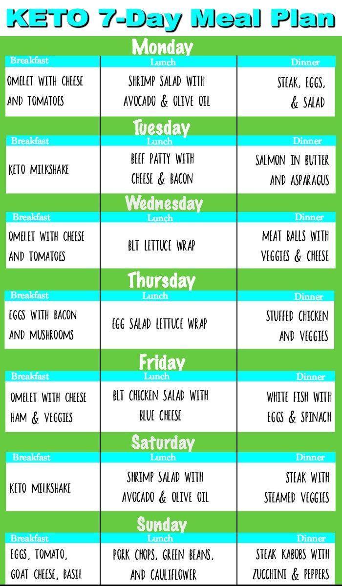Keto Diet: Keto Meal Plans For Beginners, Keto Foods