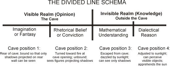 The Divided Line (Plato)