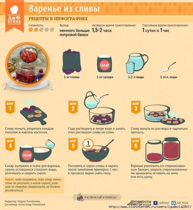 Заготовки фруктов (рецепты в инфографике). Обсуждение на LiveInternet - Российский Сервис Онлайн-Дневников