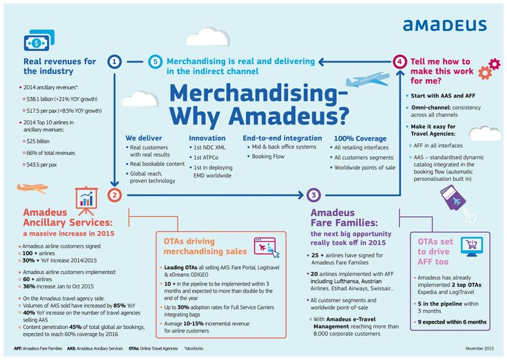 Merchandising is delivering real results - check out this infographic!