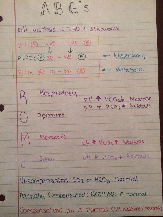Acid base respiratory nurse nursing school fluids and electrolytes iggy rn abgs alkalosis acidosis ph lab values paco2 hco3 pao2