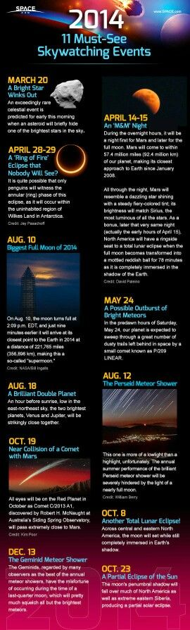 Important celestial events for 2014