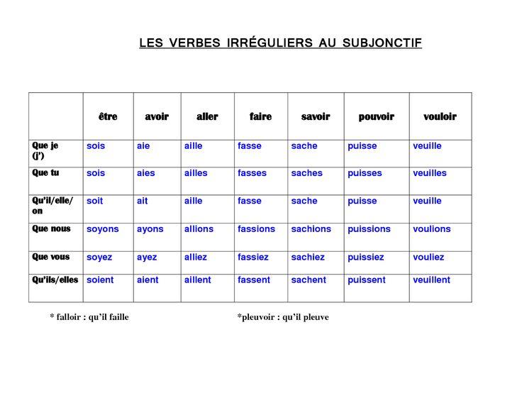 El Conde. fr: Verbes irréguliers au subjonctif présent ...