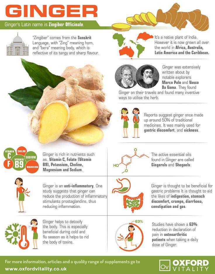 Ginger, Ginger Supplements, Ginger Tablets, Ginger History, Health Benefits of Ginger.