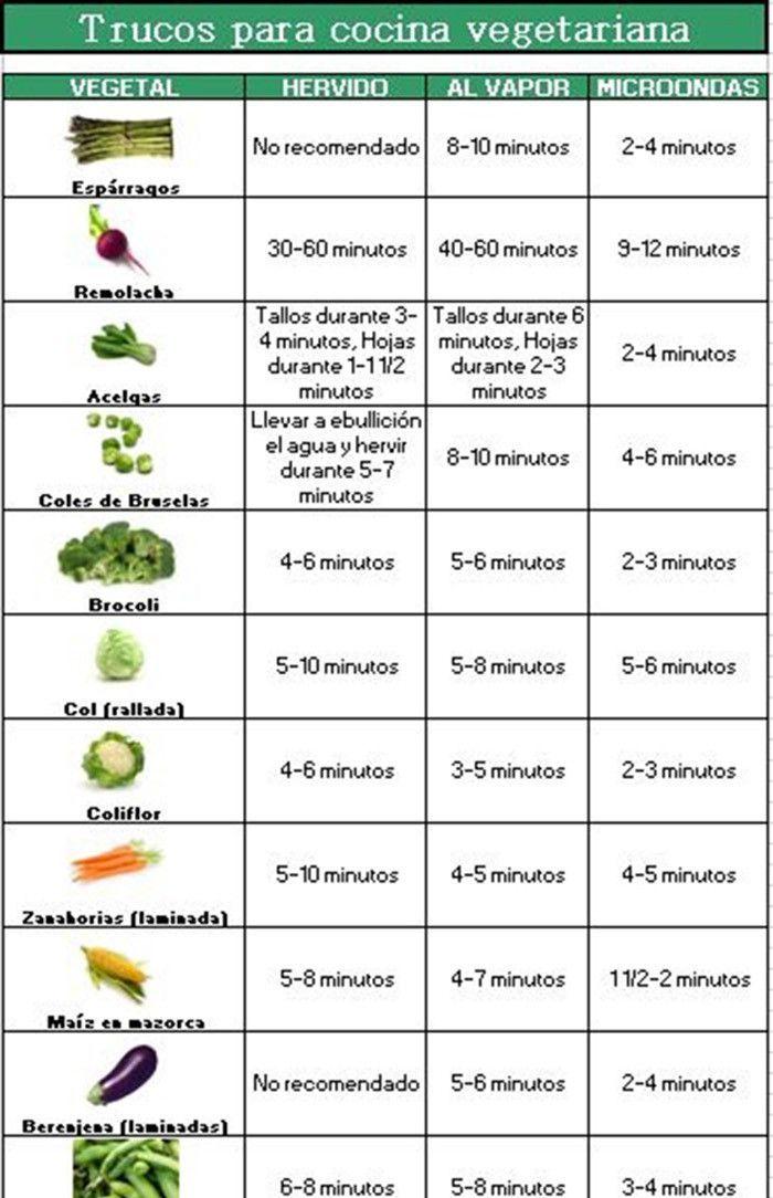 ¿Cuanto tiempo debo cocinar cada verdura?