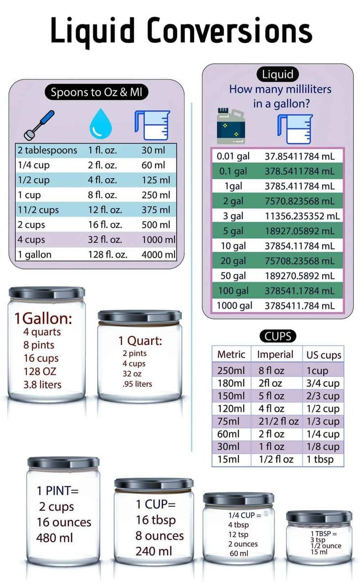 How Many Ounces In A Gallon A Simple Kitchen Conversion Made More Simpler Kitchenbasics Howto Liq Liquid Conversion Chart Cooking Measurements Baking Tips
