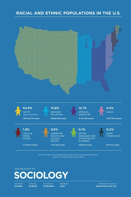 Racial and Ethnic Populations in the U.S. Via @Norton Soc