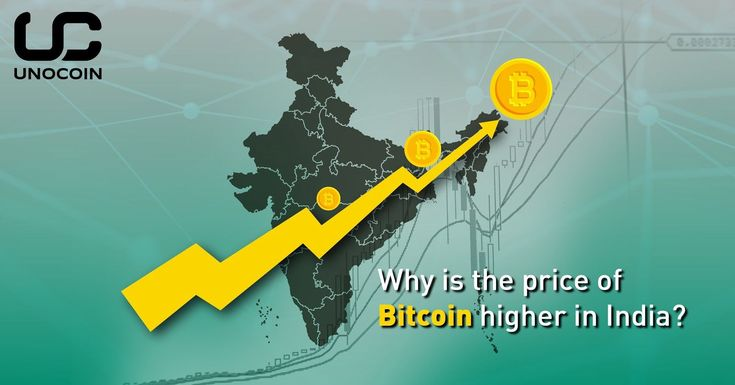 """""""Why is the price of Bitcoin higher in India?"""" - Read more on @Unocoin blog at: https://medium.com/m/global-identity?redirectUrl=https://blog.unocoin.com/why-is-the-price-of-bitcoin-higher-in-india-6c86b5b5ac21&utm_content=bufferafc78&utm_medium=social&utm_source=pinterest.com&utm_campaign=buffer.   Use coupon """"FBE200"""" during sign-up to grab #freebitcoin worth INR 200.  #blockchain #bitcoin #btc #fintech #cryptocurrency #ethereum #ripple #dash #dogecoin #altcoin"""