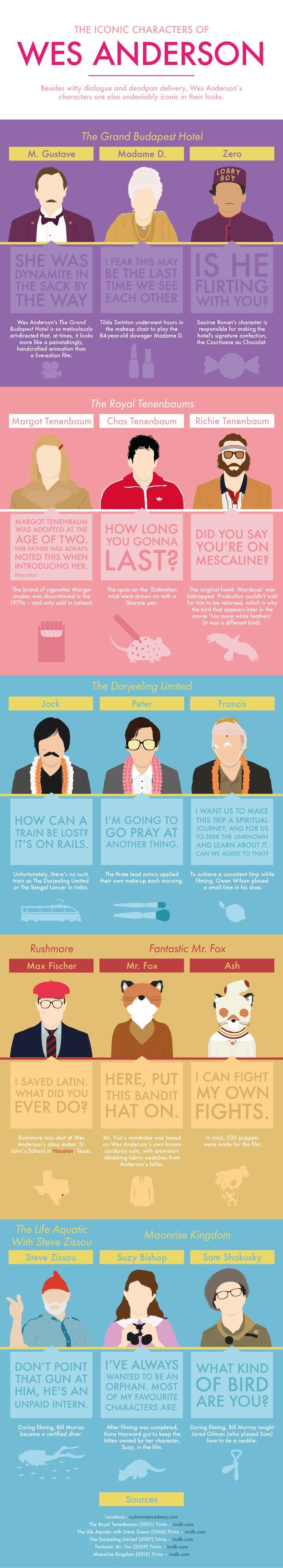 The Iconic Characters of Wes Anderson #infographic