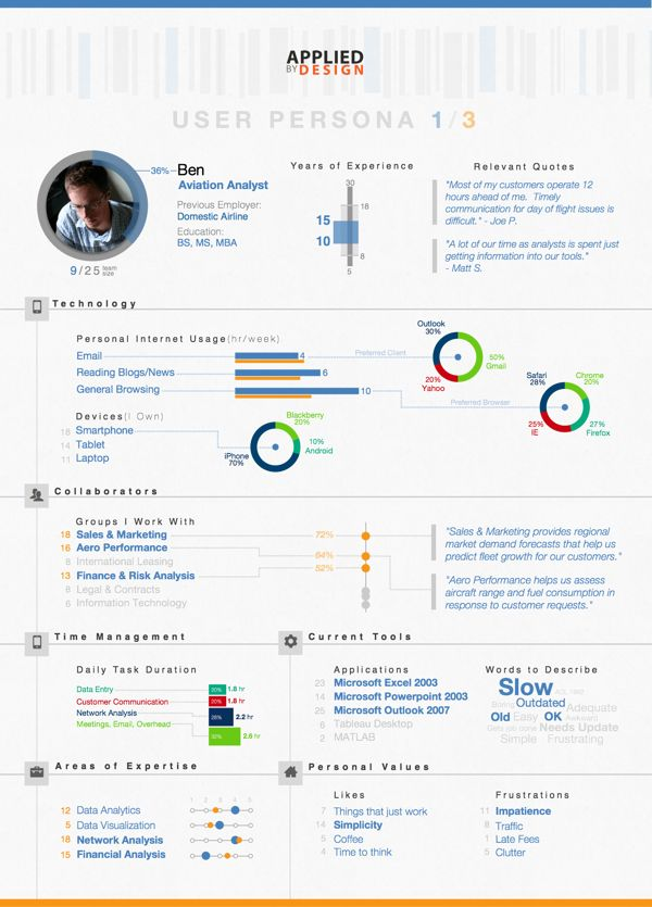 Detailed User Persona Concept by Mike Nash, via Behance
