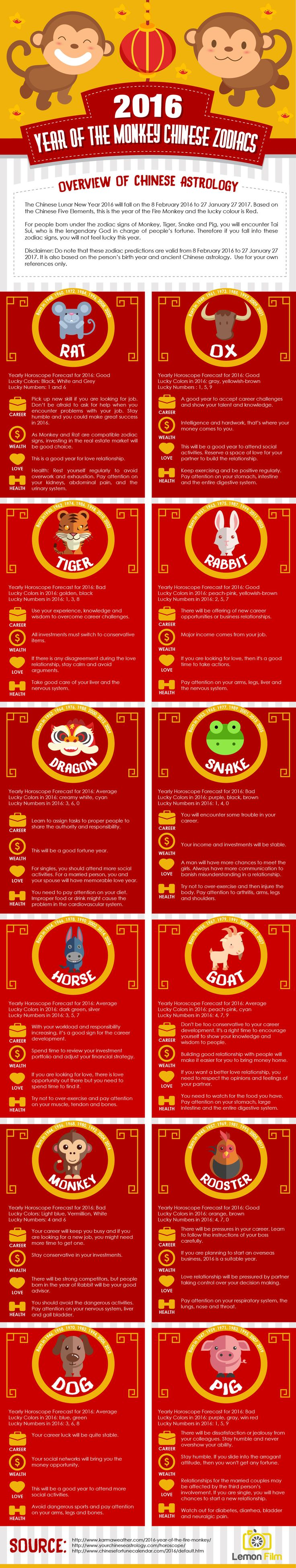 2016 is the Year Of The Monkey. What will be the predictions for your Career, Wealth, Love and Health in 2016? #ChineseZodiacs  http://lemon-film.com/2016-year-monkey-chinese-zodiacs-infographic/