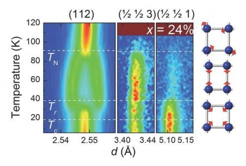 Scientists discover new magnetic phase in iron-based superconductors: Superconductor Discover, Call Irons, Superconductor Call, Scientist Discover, Argonn Scientist, Irons Arsenid, Magnets Phases, Ironba Superconductor, Irons Bas Superconductor