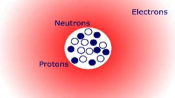 This video/animation defines matter, mass, and volume using water as an example. The size, electrical charge and location of the subatomic particles of matter are described. Different types of atoms are called elements and organized in the periodic table. What happens to the properties of atoms when they exist alone or together?.