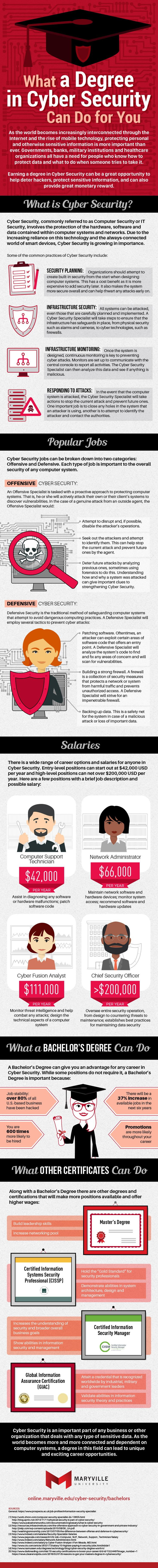 What a Degree In Cyber Security Can Do For You #Infographic #Education #Security