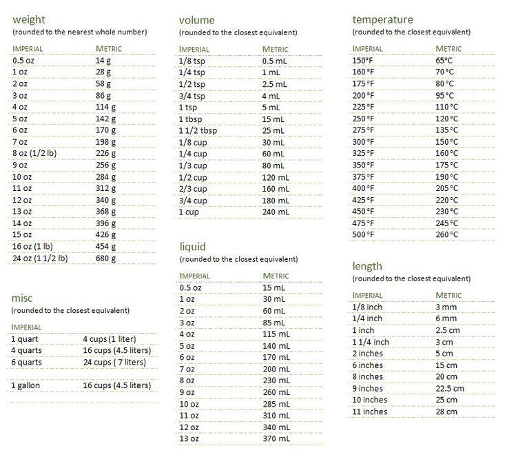 Liquid Measurement Conversion Chart Zrom