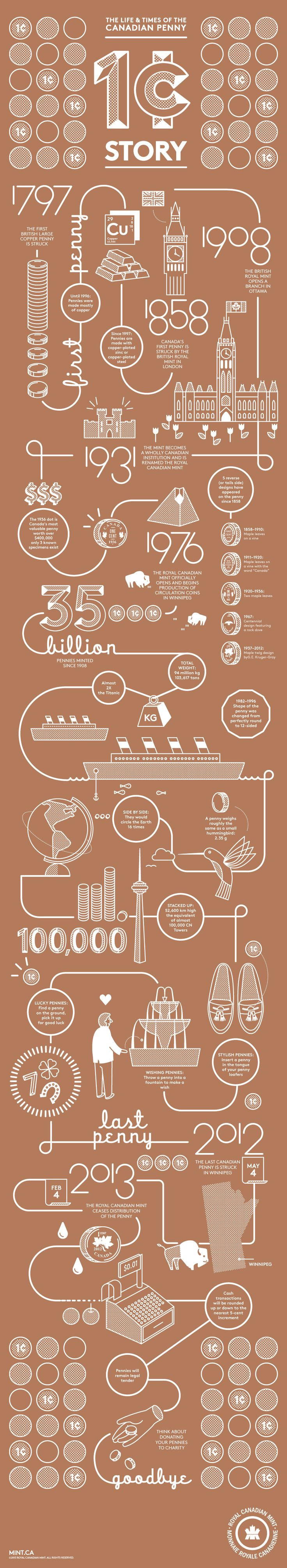 """""""Royal Canadian Mint has a pretty neat infographic tracing the history of the Canadian penny.""""  and some other neat things Canadians are doing to re-purpose the penny."""