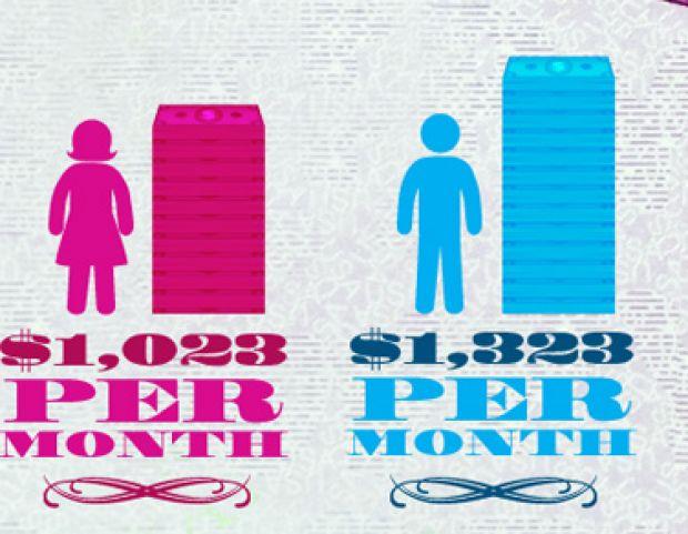 human capital, gender pay gap, infographic | Infographic: The Gender Pay Gap Extends Into Social Security | VITAMIN ...