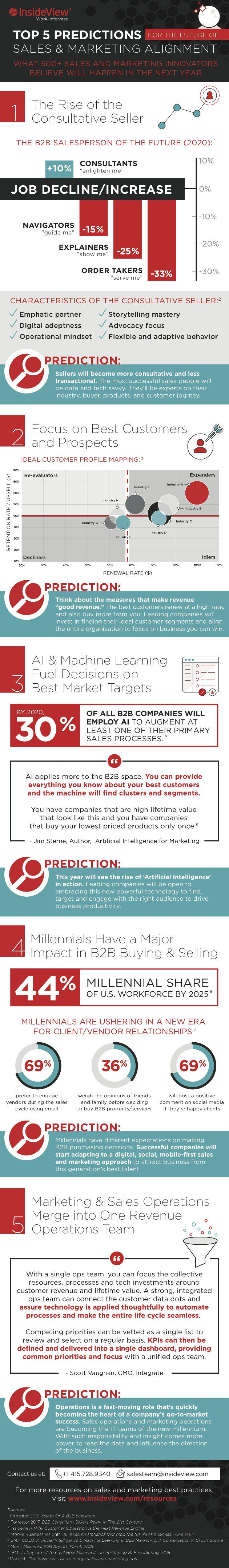 """""""Sales and Marketing alignment"""" has been a buzzphrase for years, but other than two teams working together, what does it mean exactly? Today's infographic explores five trends that will help..."""